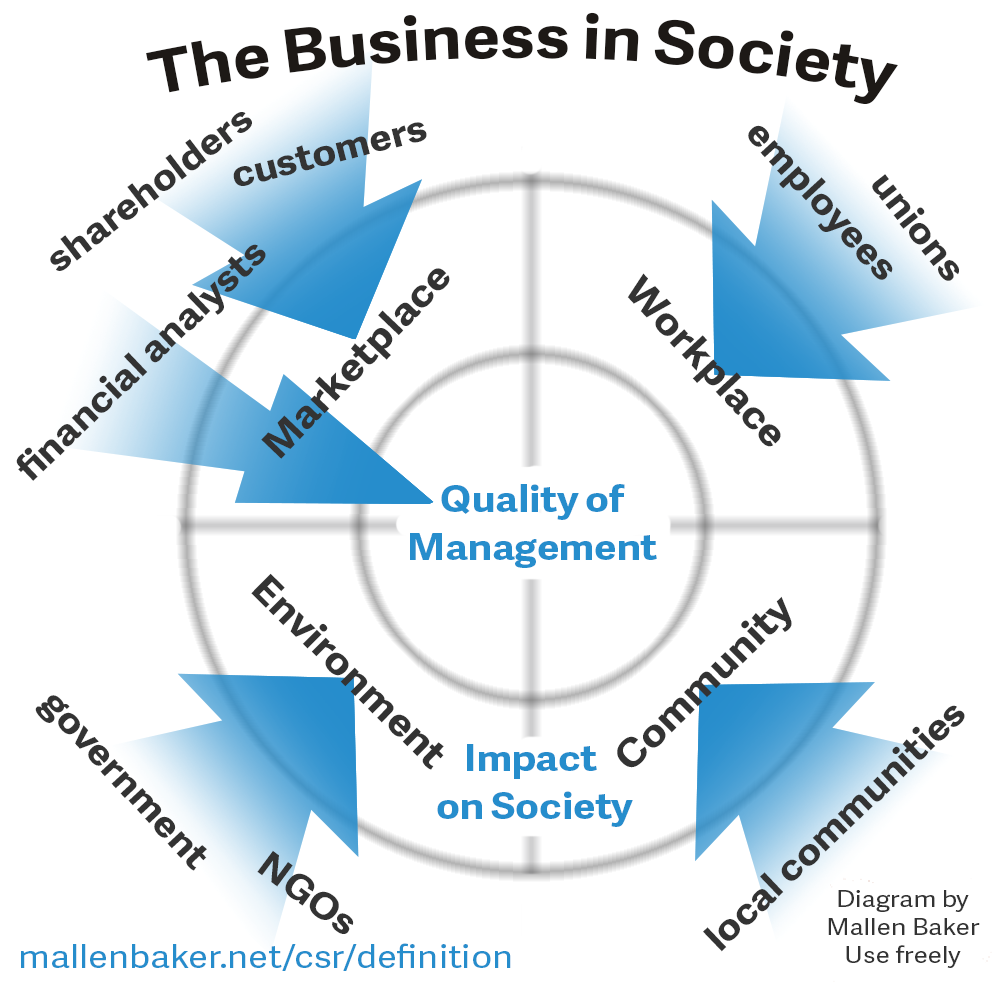 "social responsibility of business in the Corporate social responsibility, or ""csr,"" refers to the need for businesses to be  good corporate citizens csr involves going beyond the law's requirements in."